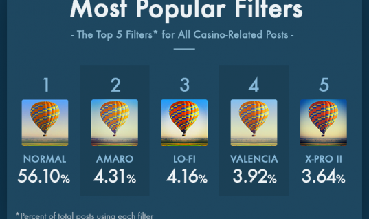 The Most Instagrammed Locations in Las Vegas, Atlantic City, Monte Carlo, and Macau